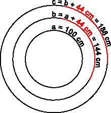 Aufgabenfuchs: Kreisumfang