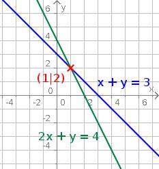 Aufgabenfuchs: Lineare Gleichungssysteme
