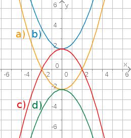 Aufgabenfuchs: Quadratische Funktionen
