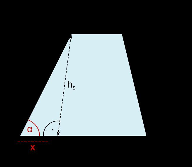 Aufgabenfuchs: Pyramiden- und Kegelstumpf
