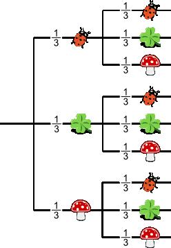 mathematik wahrscheinlichkeit